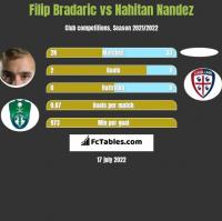 Filip Bradaric vs Nahitan Nandez h2h player stats