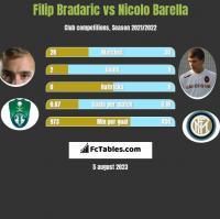 Filip Bradaric vs Nicolo Barella h2h player stats