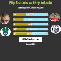 Filip Bradaric vs Okay Yokuslu h2h player stats