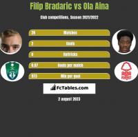 Filip Bradaric vs Ola Aina h2h player stats