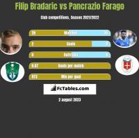 Filip Bradaric vs Pancrazio Farago h2h player stats