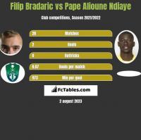 Filip Bradaric vs Pape Alioune Ndiaye h2h player stats