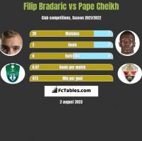 Filip Bradaric vs Pape Cheikh h2h player stats