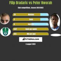 Filip Bradaric vs Peter Nworah h2h player stats