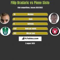 Filip Bradaric vs Pione Sisto h2h player stats