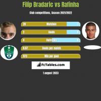 Filip Bradaric vs Rafinha h2h player stats