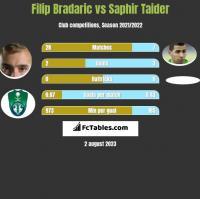 Filip Bradaric vs Saphir Taider h2h player stats