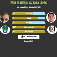 Filip Bradaric vs Sasa Lukic h2h player stats