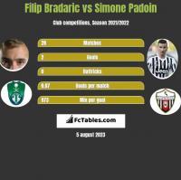 Filip Bradaric vs Simone Padoin h2h player stats