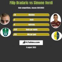 Filip Bradaric vs Simone Verdi h2h player stats