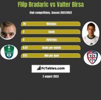 Filip Bradaric vs Valter Birsa h2h player stats