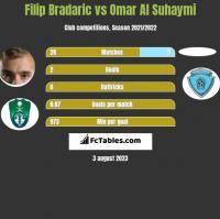 Filip Bradaric vs Omar Al Suhaymi h2h player stats
