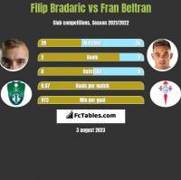 Filip Bradaric vs Fran Beltran h2h player stats