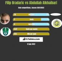 Filip Bradaric vs Abdullah Alkhaibari h2h player stats