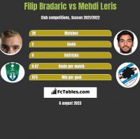 Filip Bradaric vs Mehdi Leris h2h player stats