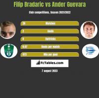 Filip Bradaric vs Ander Guevara h2h player stats