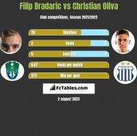 Filip Bradaric vs Christian Oliva h2h player stats