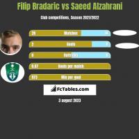 Filip Bradaric vs Saeed Alzahrani h2h player stats