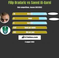 Filip Bradaric vs Saeed Al-Qarni h2h player stats