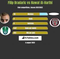 Filip Bradaric vs Nawaf Al-Harthi h2h player stats