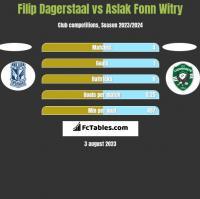 Filip Dagerstaal vs Aslak Fonn Witry h2h player stats