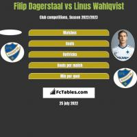 Filip Dagerstaal vs Linus Wahlqvist h2h player stats