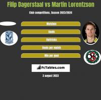 Filip Dagerstaal vs Martin Lorentzson h2h player stats