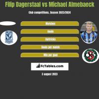 Filip Dagerstaal vs Michael Almebaeck h2h player stats