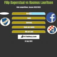 Filip Dagerstaal vs Rasmus Lauritsen h2h player stats
