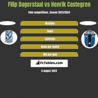 Filip Dagerstaal vs Henrik Castegren h2h player stats