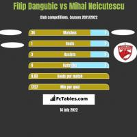 Filip Dangubic vs Mihai Neicutescu h2h player stats