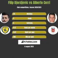 Filip Djordjevic vs Alberto Cerri h2h player stats
