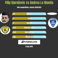 Filip Djordjevic vs Andrea La Mantia h2h player stats