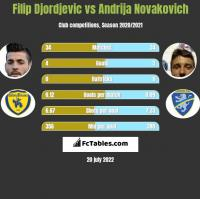 Filip Djordjevic vs Andrija Novakovich h2h player stats