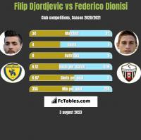 Filip Djordjevic vs Federico Dionisi h2h player stats