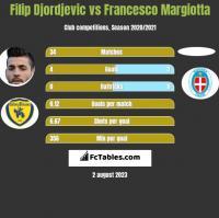 Filip Djordjevic vs Francesco Margiotta h2h player stats