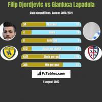 Filip Djordjevic vs Gianluca Lapadula h2h player stats