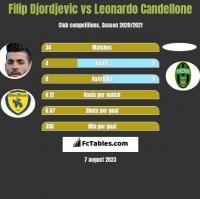 Filip Djordjevic vs Leonardo Candellone h2h player stats