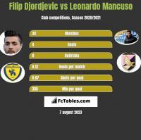 Filip Djordjevic vs Leonardo Mancuso h2h player stats