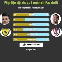 Filip Djordjevic vs Leonardo Pavoletti h2h player stats