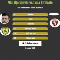 Filip Djordjevic vs Luca Strizzolo h2h player stats