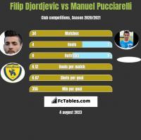 Filip Djordjevic vs Manuel Pucciarelli h2h player stats