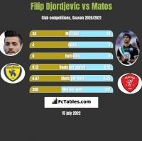 Filip Djordjevic vs Matos h2h player stats