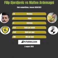 Filip Djordjevic vs Matteo Ardemagni h2h player stats