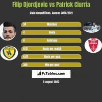 Filip Djordjevic vs Patrick Ciurria h2h player stats