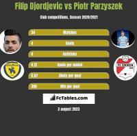 Filip Djordjevic vs Piotr Parzyszek h2h player stats