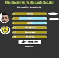 Filip Djordjevic vs Riccardo Bocalon h2h player stats
