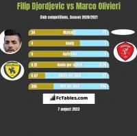 Filip Djordjevic vs Marco Olivieri h2h player stats