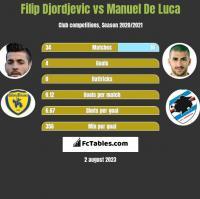 Filip Djordjevic vs Manuel De Luca h2h player stats