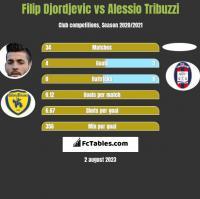 Filip Djordjevic vs Alessio Tribuzzi h2h player stats